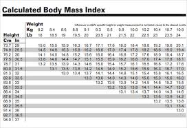 Sample Ideal Weight Chart 7 Free Documents Download In Pdf