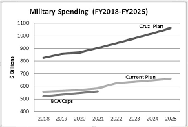 Ted Cruzs Defense Spending Plan Lots Of Debt Not Much