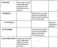 Leviticus 1 Grace Still Amazes