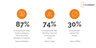 Employee News All About Employee Advocacy A Tribal Impact Guide