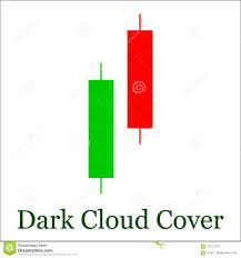 Dark Cloud Cover Candlestick Chart Pattern Set Of Candle