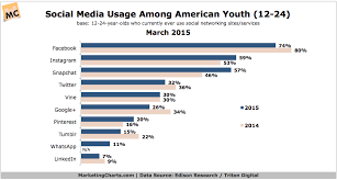 Snapchat Rising In Popularity With Youth Marketing Charts