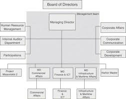 Port Authority Org Chart Chapter 5 Governance Structures Of Port Authorities In The