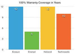 Warranty Chart Solar Wave Energy Solar Wave Energy