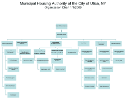 Mha Organisation Chart Departments Utica Municipal Housing Authority