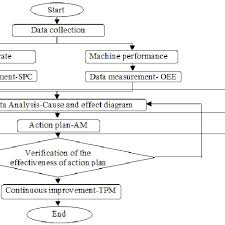 Process Flow Chart Of The Study Download Scientific Diagram