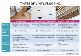 above diffe types of vinyl flooring available in malaysia for full image