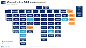 Ge Organizational Chart Airbnb Strategy Teardown Ahead Of Potential Ipo Airbnb