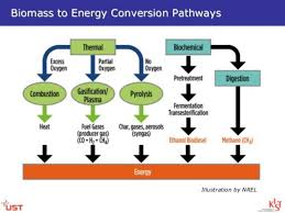 Gas To Electric Conversion Chart Making Fuels And Electricity From Wood