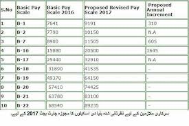 New Pay Scale Chart 2017 18 Pay Scale Revised In Budget 2017