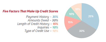 Credit Score Breakdown Pie Chart How Credit Scores Are Calculated The Heritage Group