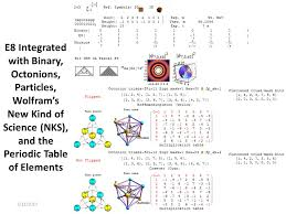 E8 Integrated with Binary, Octonions, Particles, Wolfram's New ...