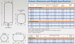 Pressure Tank Drawdown Chart Perma Tank Sanger Pumps Supply