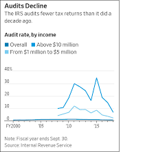 Million Day Chart Chart Of The Day Audits Of Rich People Plummeted Last Year