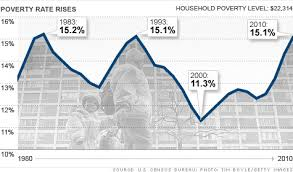 Poverty Line Chart Poverty Rate Rises As Incomes Decline Census Sep 13 2011