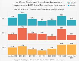 Christmas tree price distribution