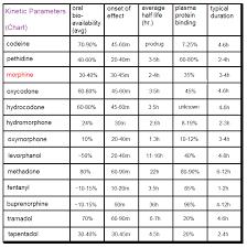 Benzo Strength Comparison Chart Pol Politically Incorrect Thread 60028289