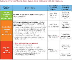 Heat Exhaustion Heat Stroke Chart The Thermal Work Limit Heat Stress Index
