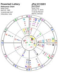 Lottery Winners Astrology Charts Lottery Astrology 1 5 Billion Powerball Dropped Prize