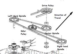 solved i need to replace a mower deck belt on my exmark fixya troy bilt mustang xp mower belt diagram