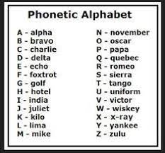 Brian kelk has the most comprehensive list available and many of the alphabets listed here come from his collection. Informations Gallery Blog Phonetic Alphabet Military Alphabet Alphabet Charts