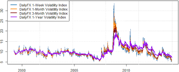 Eur Usd Volatility Chart Why Is Fx Volatility So Low And How Do We Trade Inevitable