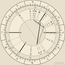 Reddit Astrology Natal Birth Chart Readings Free Online