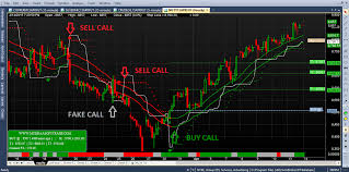 Nifty Charting Software Pin On Nifty Intraday Buy Sell Signal Software