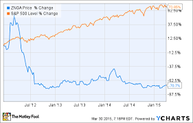 Zynga Stock Price Chart Is It Time For Zynga Inc To Shake Up Its Management Team
