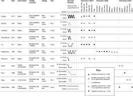 Effectiveness Of Mealtime Interventions On Behavior Symptoms