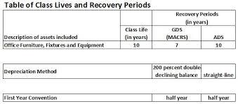 Depreciation Schedule Calculator Furniture Fixtures And Equipment Depreciation Calculation