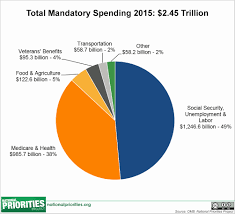 2013 Us Budget Pie Chart 23 Eye Catching Government Revenue Pie Chart