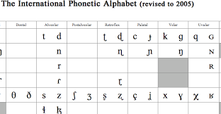 The international phonetic alphabet (ipa) is a set of symbols that linguists use to describe the sounds of spoken languages. International Phonetic Alphabet Ipa Keyboard Electric Sinophile ȏ¯ç‹'