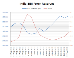 Chart Indias Forex Reserves Up 7 7 Bn In Two Months With