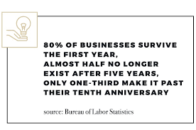 although 80 of businesses survive the first year almost half no longer exist after five years and only one third make it past their tenth anniversary