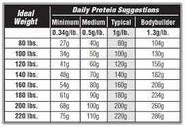 rigorous exercise might require 1 3g lb and world cl weightlifters may use upwards of 1 6g lb a good rule of thumb for athletes is to eat