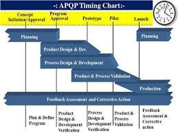 Advanced Product Quality Planning Presentation