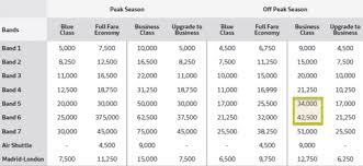 Sweetspot New Iberia Chart Offers 34 000 Miles