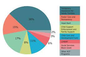 Arkansas Child Support Chart 2018 49 Exact Child Support Charts