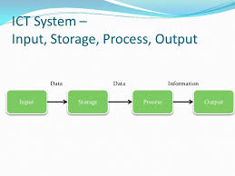 data input data and information input process and output