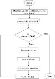 Design Flowchart In Programming With Examples Programiz
