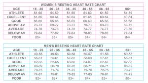 How To Take A Resting Heart Rate Crfitness Net