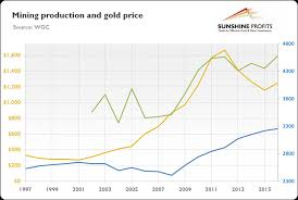 Mining Production And Gold Price Chart Mining Com