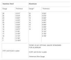 Stainless Steel Gauge Conversion Chart Sheet Steel Gage Stainless Steel Gauge Thickness Chart