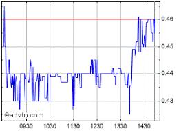 Tidal Royalty Corp Stock Chart Tdryf