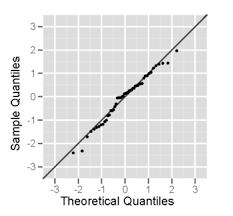 Normal Probability Plot Wikipedia