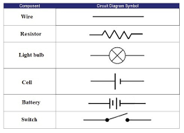one path lesson teachengineering org a table showing the circuit diagram symbols for wire resistor light bulb battery