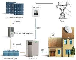 Сколько надо солнечных батарей для дома 200 кв м