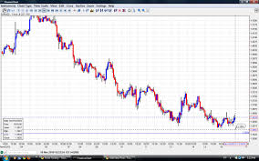 Forex Chart App Netdania Forex Online Forex Charts Netdania