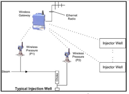 Steam Leak Cost Chart Steam Injection Well Wireless Flow Rate Measurement